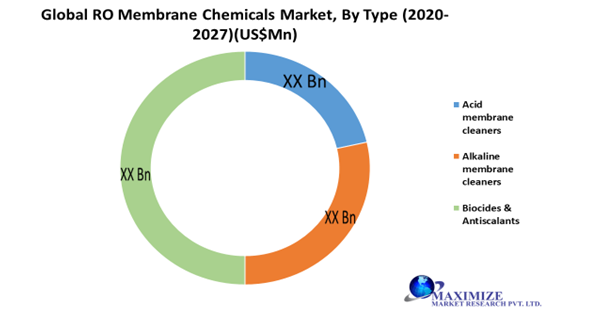 Global RO Membrane Chemicals Market