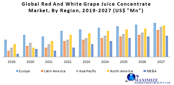 Global Red and White Grape Juice Concentrate Market