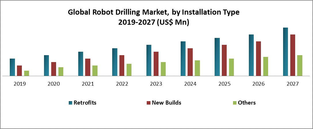 Global Robot Drilling Market