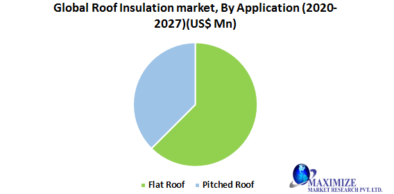 Global Roof Insulation Market