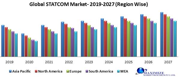 Global STATCOM Market