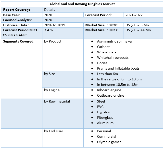 Global Sail and Rowing Dinghies Market Scope