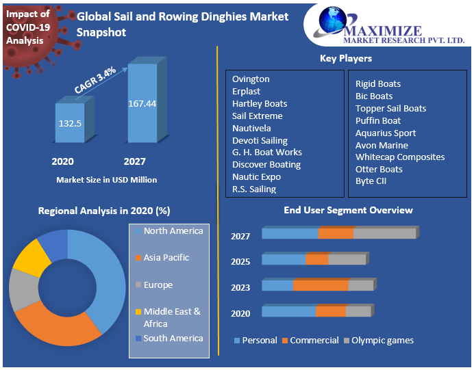 Global Sail and Rowing Dinghies Market Snapshot