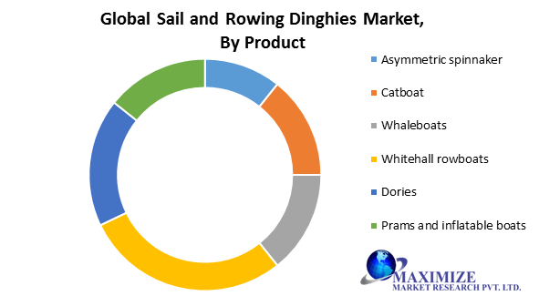 Global Sail and Rowing Dinghies Market