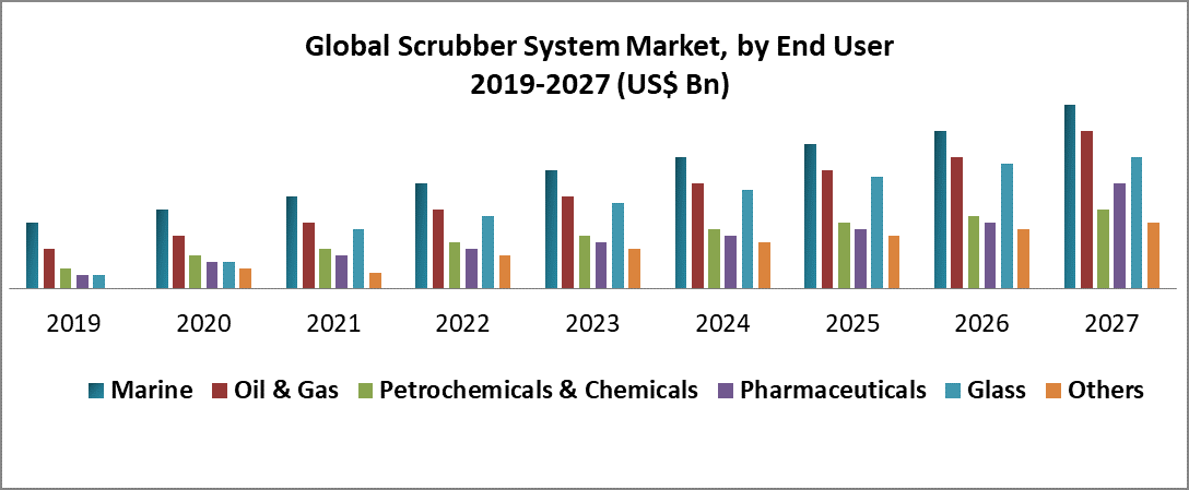 Global Scrubber System Market