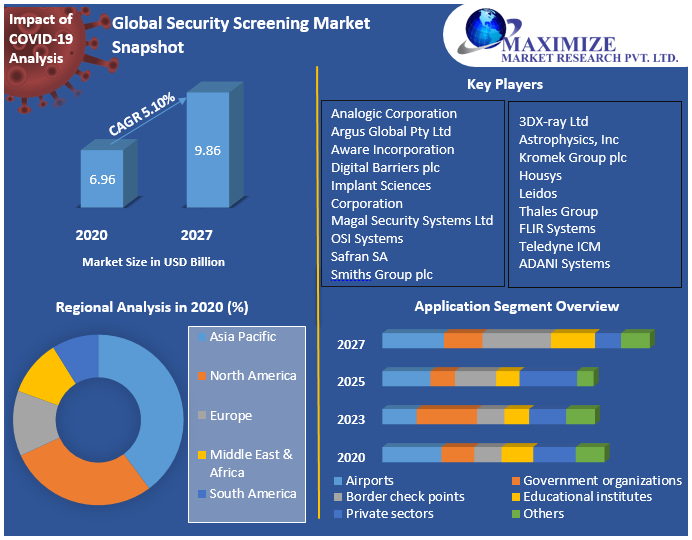 Global Security Screening Market Snapshot