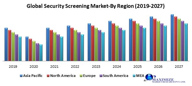 Global Security Screening Market