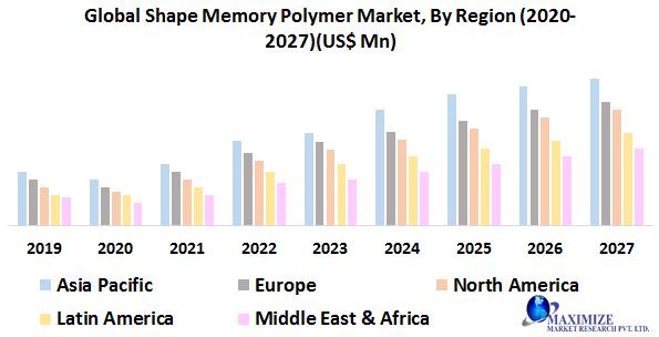 Global Shape Memory Polymer Market