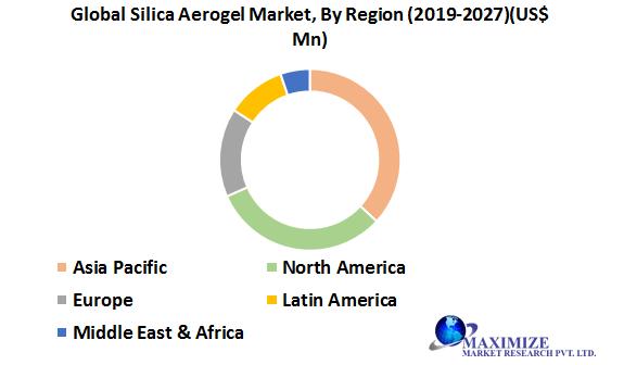 Global Silica Aerogel Market