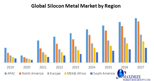Global Silicon Metal Market