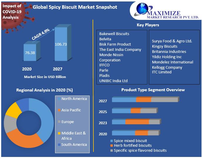 Global Spicy Biscuit Market Snapshot
