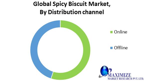 Global Spicy Biscuit Market