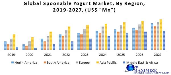Global Spoonable Yogurt Market