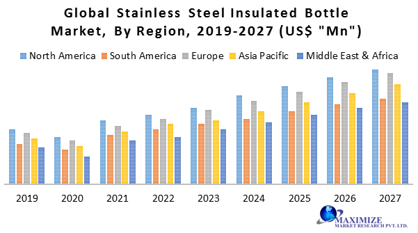 Global Stainless Steel Insulated Bottle Market