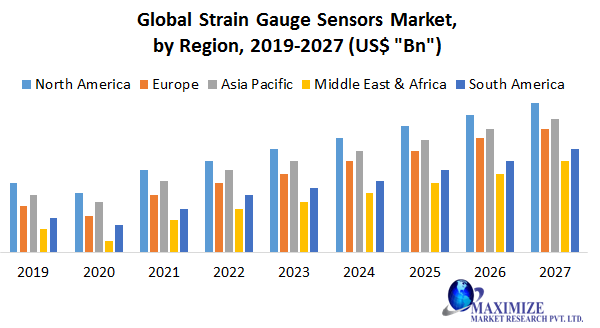 Global Strain Gauge Sensors Market