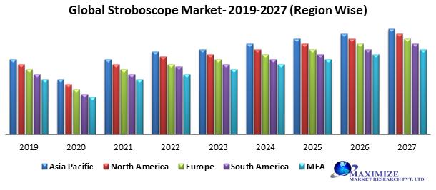 Global Stroboscope Market