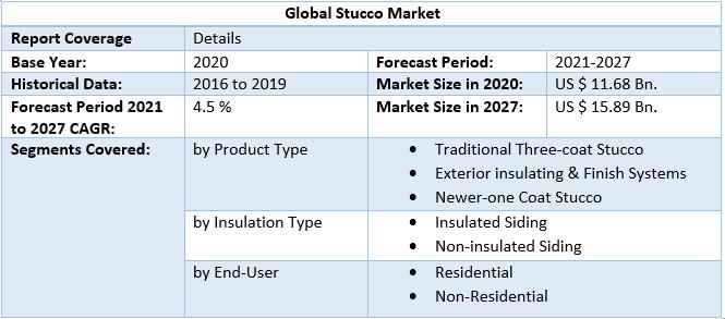 Global Stucco Market 4