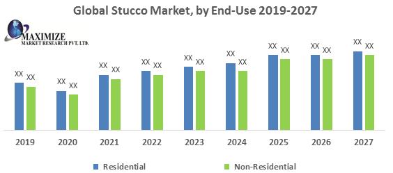 Global Stucco Market