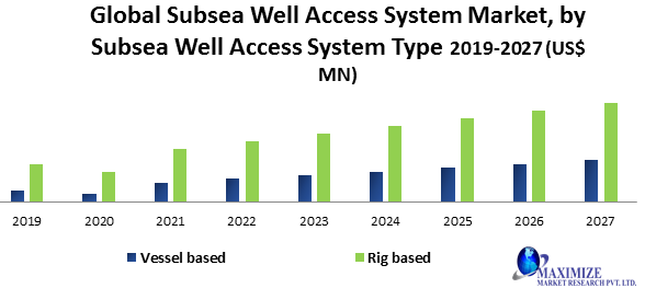 Global Subsea Well Access System Market1