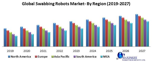 Global Swabbing Robots Market