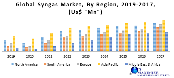Global Syngas Market