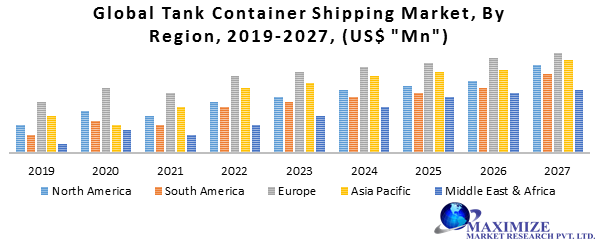 Global Tank Container Shipping Market