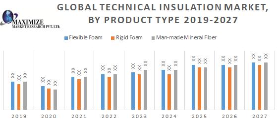 Global Technical Insulation Market