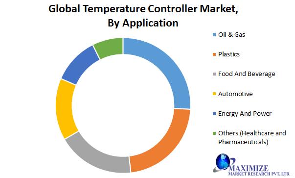 Global Temperature Controller Market