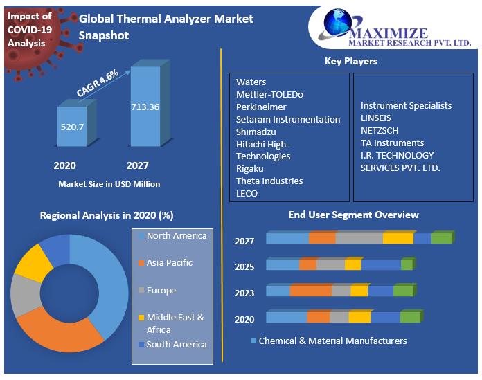 Global Thermal Analyzer Market Snapshot