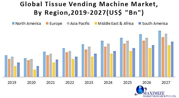 Global Tissue Vending Machine Market