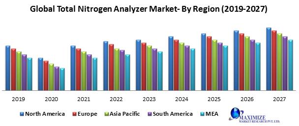 Global Total Nitrogen Analyzer Market