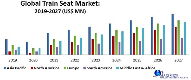 Global Train Seat Market