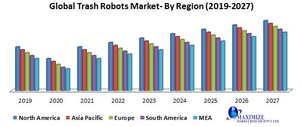 Global-Trash-Robots-Market