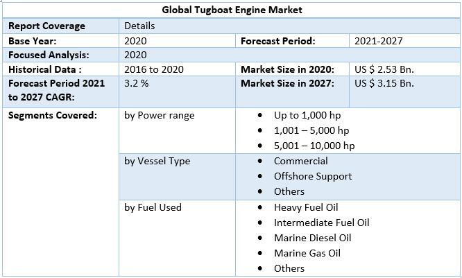 Global Tugboat Engine Market
