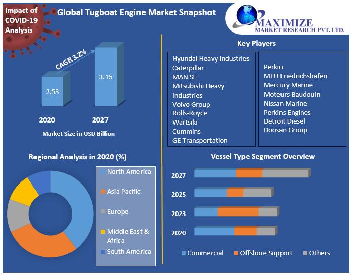 Global Tugboat Engine Market Snapshot