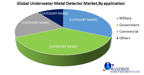 Global Underwater Metal Detector Market
