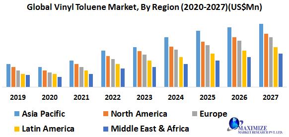 Global Vinyl Toluene Market