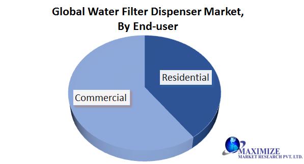 Global Water Filter Dispenser Market: Industry Analysis (2020-2027)