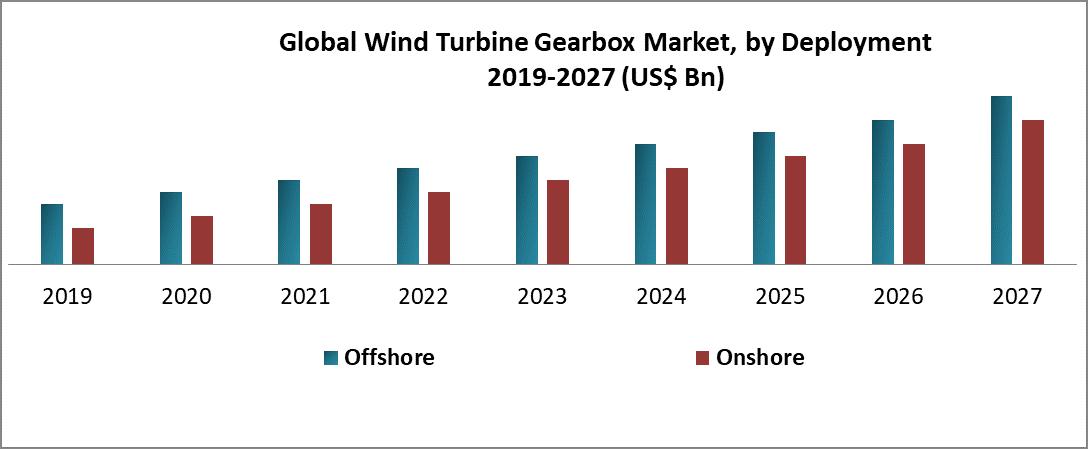 Global Wind Turbine Gearbox Market