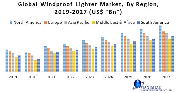Global Windproof Lighter Market