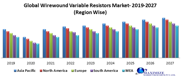 Global Wire Wound Variable Resistors Market