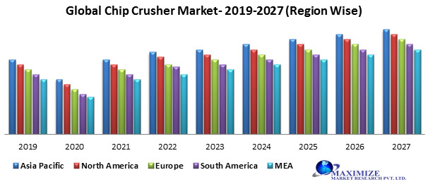 Global chip crusher market