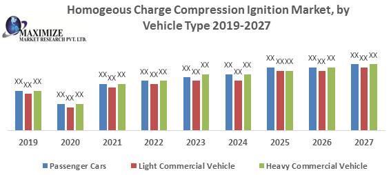Homogenous Charge Compression Ignition Market