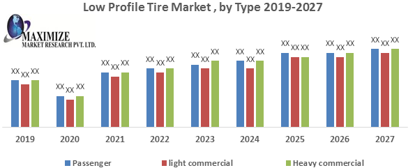 Low Profile Tire Market
