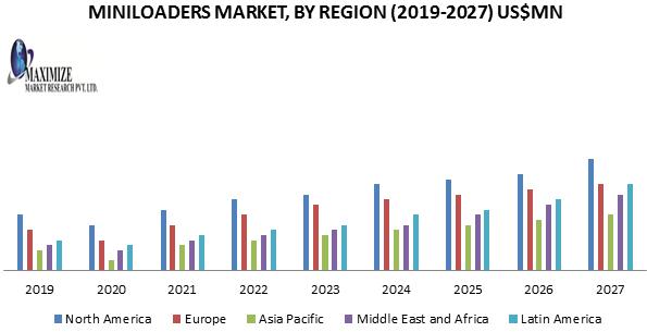 Miniloaders Market