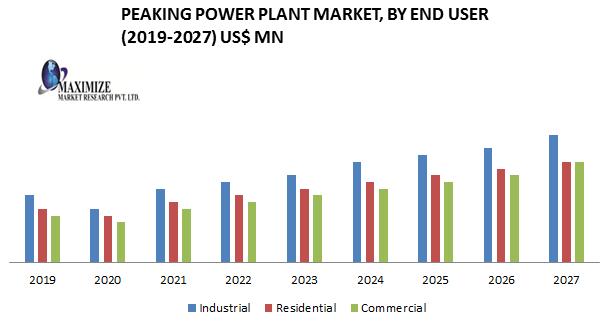 Peaking Power Plant Market