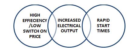 Peaking Power Plant Market1