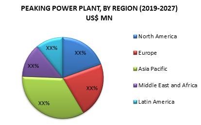 Peaking Power Plant Market3