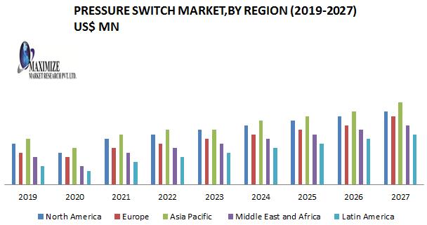 Pressure Switch Market