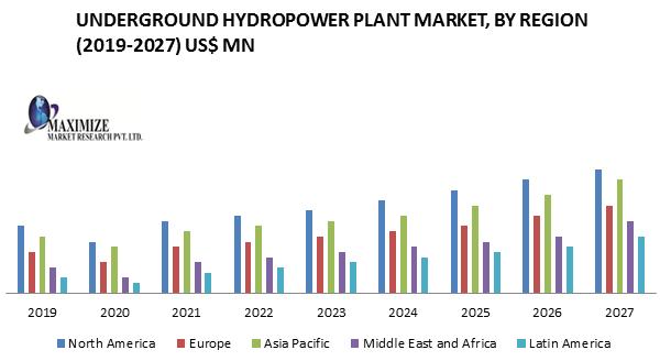 Underground Hydropower Plant Market
